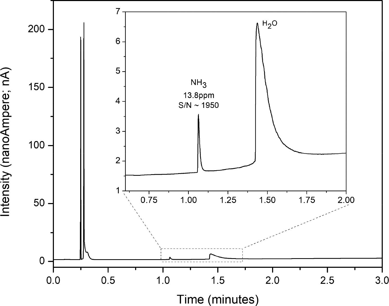 ammonia 13.8 ppm